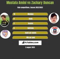 Mustafa Amini vs Zachary Duncan h2h player stats