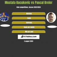 Mustafa Kucukovic vs Pascal Breier h2h player stats