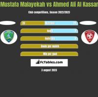 Mustafa Malayekah vs Ahmed Ali Al Kassar h2h player stats