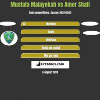 Mustafa Malayekah vs Amer Shafi h2h player stats