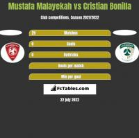 Mustafa Malayekah vs Cristian Bonilla h2h player stats
