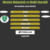 Mustafa Malayekah vs Khalid Sharahili h2h player stats