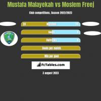 Mustafa Malayekah vs Moslem Freej h2h player stats