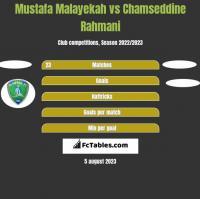 Mustafa Malayekah vs Chamseddine Rahmani h2h player stats