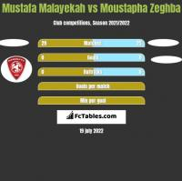 Mustafa Malayekah vs Moustapha Zeghba h2h player stats