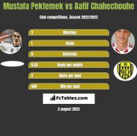 Mustafa Pektemek vs Aatif Chahechouhe h2h player stats