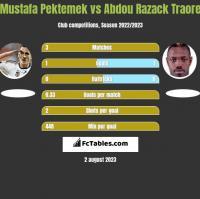 Mustafa Pektemek vs Abdou Razack Traore h2h player stats