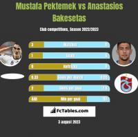Mustafa Pektemek vs Anastasios Bakesetas h2h player stats