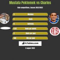 Mustafa Pektemek vs Charles h2h player stats