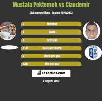 Mustafa Pektemek vs Claudemir h2h player stats