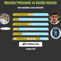 Mustafa Pektemek vs Danijel Aleksić h2h player stats