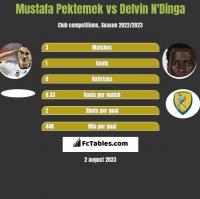 Mustafa Pektemek vs Delvin N'Dinga h2h player stats