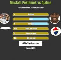 Mustafa Pektemek vs Djalma h2h player stats