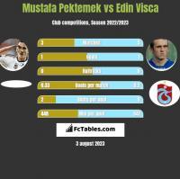 Mustafa Pektemek vs Edin Visća h2h player stats
