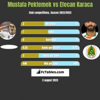 Mustafa Pektemek vs Efecan Karaca h2h player stats