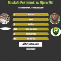 Mustafa Pektemek vs Eljero Elia h2h player stats
