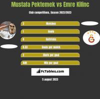 Mustafa Pektemek vs Emre Kilinc h2h player stats