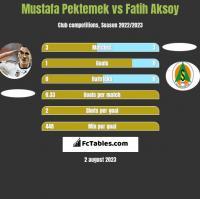 Mustafa Pektemek vs Fatih Aksoy h2h player stats