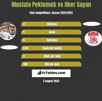 Mustafa Pektemek vs Ilker Sayan h2h player stats