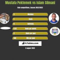 Mustafa Pektemek vs Islam Slimani h2h player stats