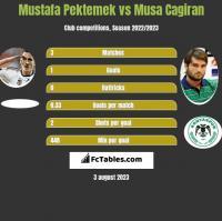 Mustafa Pektemek vs Musa Cagiran h2h player stats