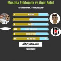 Mustafa Pektemek vs Onur Bulut h2h player stats