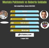 Mustafa Pektemek vs Roberto Soldado h2h player stats