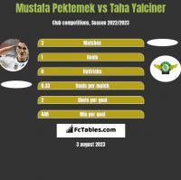 Mustafa Pektemek vs Taha Yalciner h2h player stats
