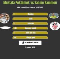 Mustafa Pektemek vs Yacine Bammou h2h player stats