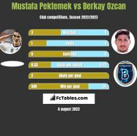 Mustafa Pektemek vs Berkay Ozcan h2h player stats