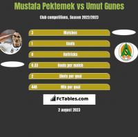 Mustafa Pektemek vs Umut Gunes h2h player stats