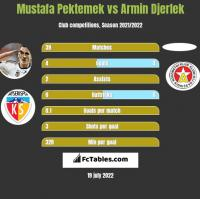Mustafa Pektemek vs Armin Djerlek h2h player stats