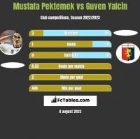 Mustafa Pektemek vs Guven Yalcin h2h player stats