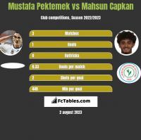 Mustafa Pektemek vs Mahsun Capkan h2h player stats