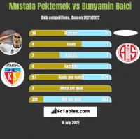 Mustafa Pektemek vs Bunyamin Balci h2h player stats