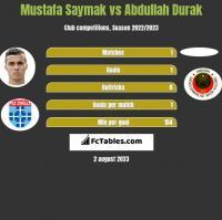 Mustafa Saymak vs Abdullah Durak h2h player stats