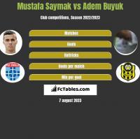 Mustafa Saymak vs Adem Buyuk h2h player stats