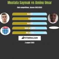 Mustafa Saymak vs Aminu Umar h2h player stats