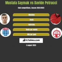 Mustafa Saymak vs Davide Petrucci h2h player stats