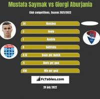 Mustafa Saymak vs Giorgi Aburjania h2h player stats