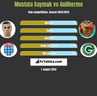 Mustafa Saymak vs Guilherme h2h player stats