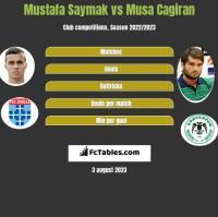 Mustafa Saymak vs Musa Cagiran h2h player stats