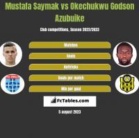 Mustafa Saymak vs Okechukwu Godson Azubuike h2h player stats