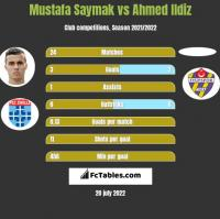Mustafa Saymak vs Ahmed Ildiz h2h player stats