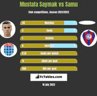 Mustafa Saymak vs Samu h2h player stats