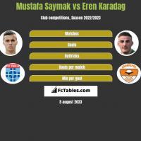 Mustafa Saymak vs Eren Karadag h2h player stats