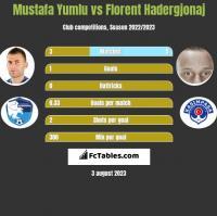 Mustafa Yumlu vs Florent Hadergjonaj h2h player stats