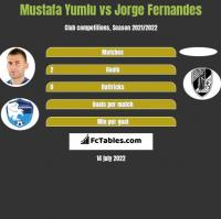 Mustafa Yumlu vs Jorge Fernandes h2h player stats