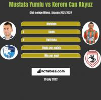 Mustafa Yumlu vs Kerem Can Akyuz h2h player stats