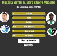Mustafa Yumlu vs Marc Kibong Mbamba h2h player stats